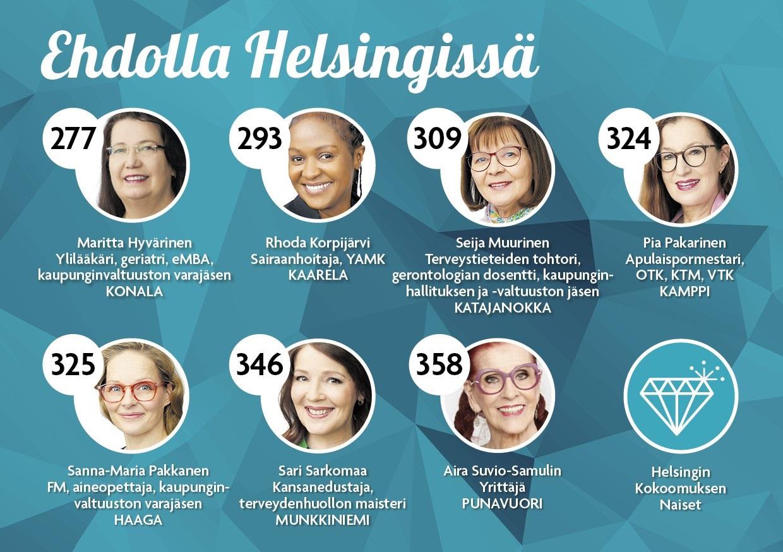 Helsingin Kokoomuksen Naiset ry:n kuntavaaliehdokkaat 2021